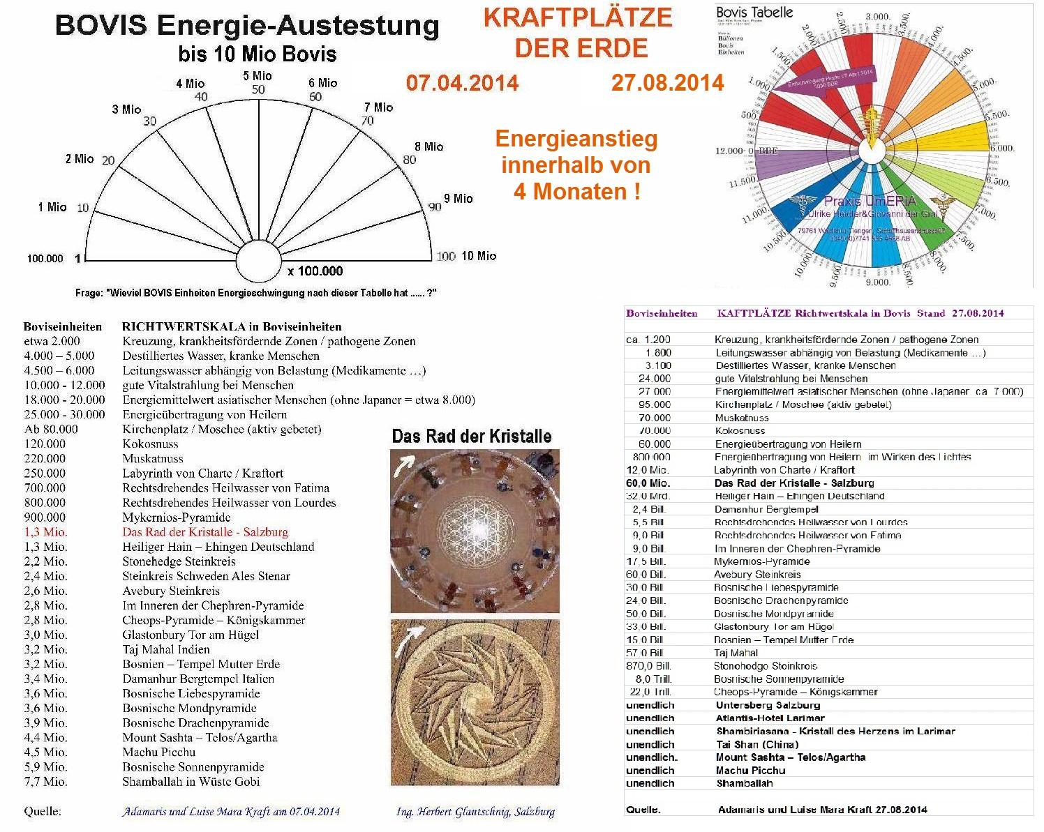 körper energie messen